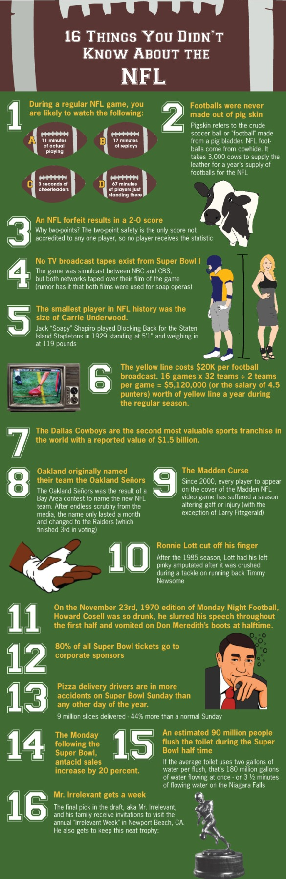Source - SubmitInfographics.Comhttp://submitinfographics.com/all-infographics/16-things-you-didnt-know-about-the-nfl.html